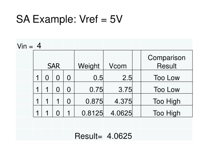 SA Example: Vref = 5V