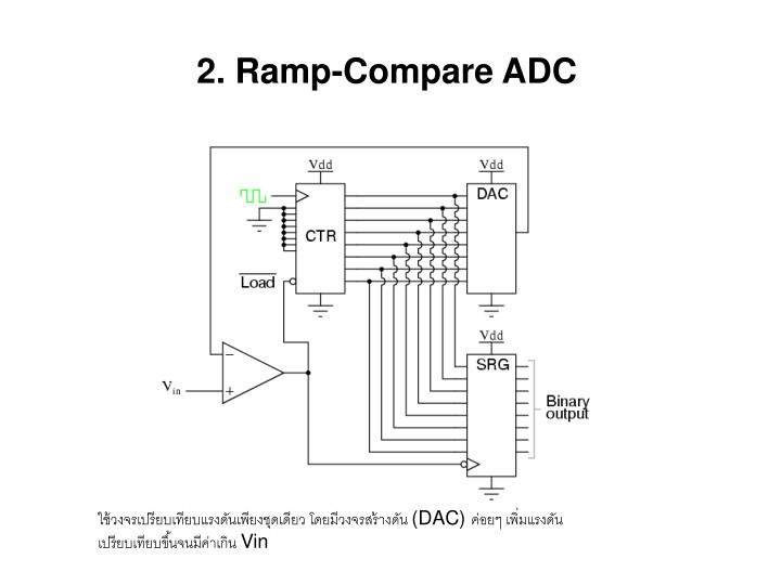2. Ramp-Compare ADC