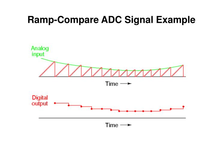 Ramp-Compare ADC Signal Example