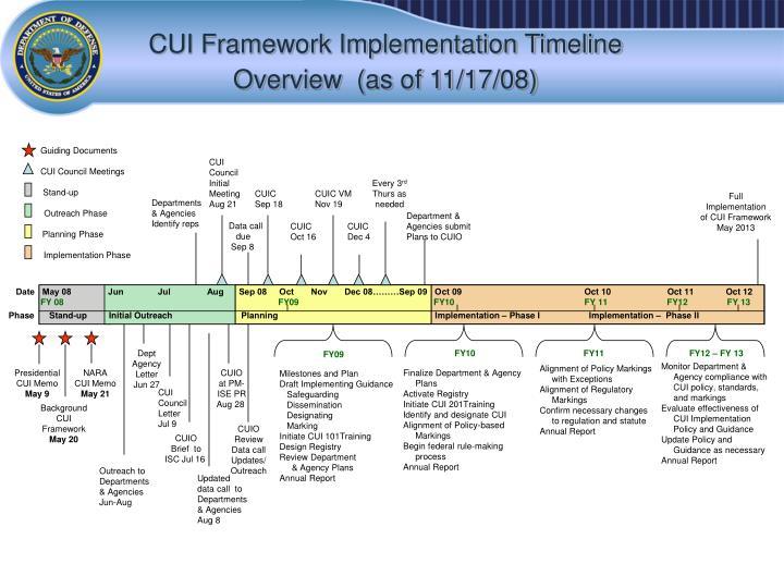CUI Framework Implementation Timeline