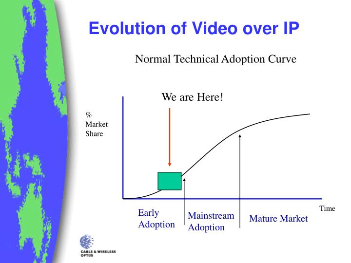 Evolution of video over ip