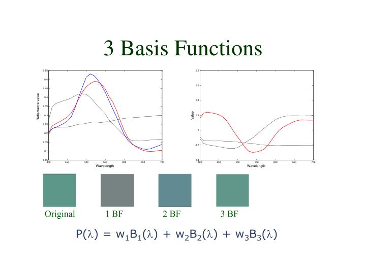3 Basis Functions