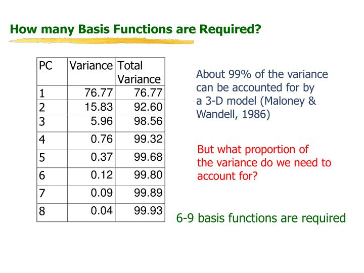 How many Basis Functions are Required?