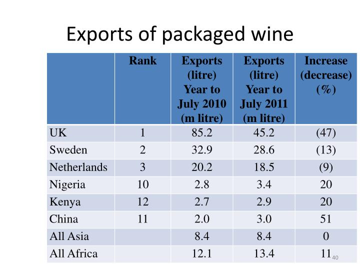 Exports of packaged wine