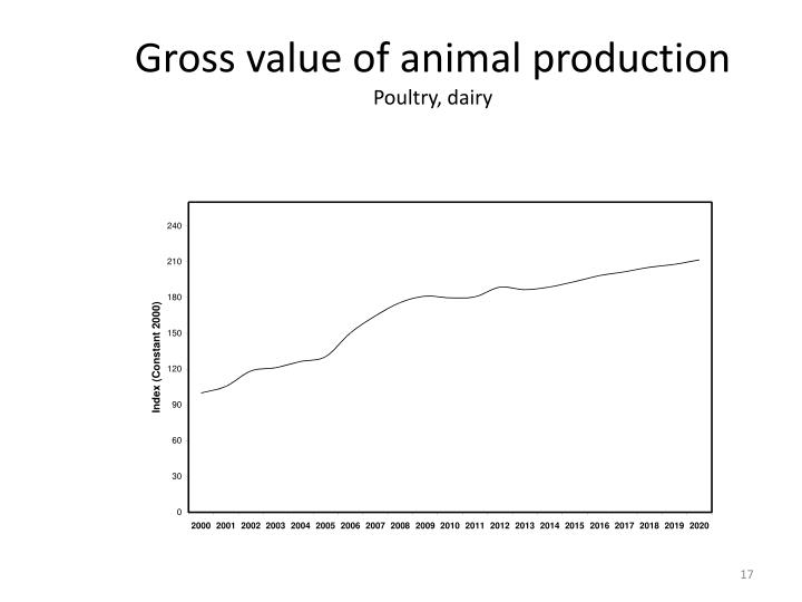Gross value of animal production