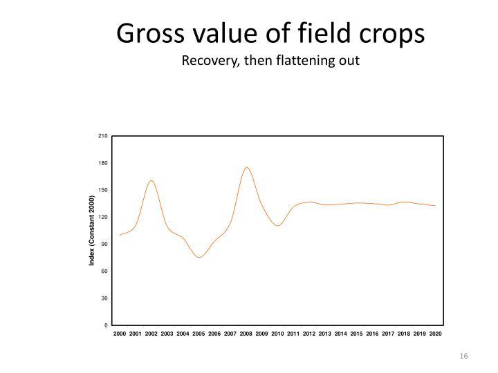 Gross value of field crops