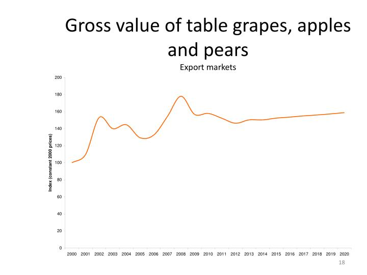 Gross value of table grapes, apples and pears