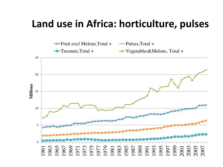 Land use in Africa: horticulture, pulses