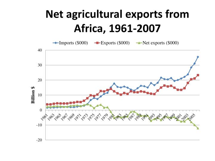 Net agricultural exports from Africa, 1961-2007