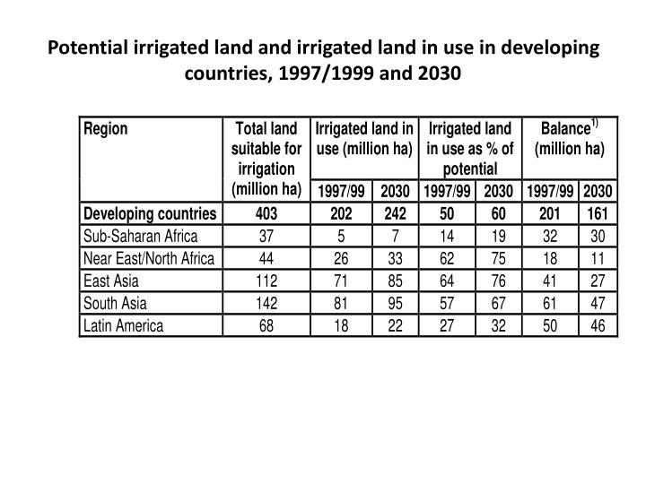Potential irrigated land and irrigated land in use in developing countries, 1997/1999 and 2030
