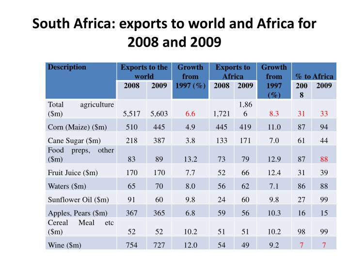 South Africa: exports to world and Africa for 2008 and 2009