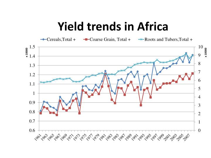 Yield trends in Africa