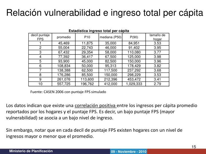 Relación vulnerabilidad e ingreso total per cápita