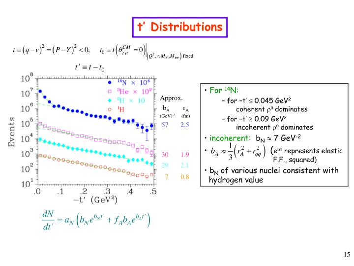 t' Distributions