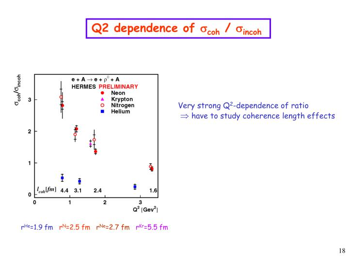 Q2 dependence of