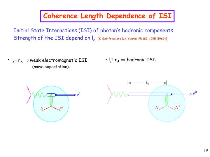 Coherence Length Dependence of ISI