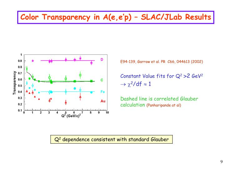 Color Transparency in A(e,e'p) – SLAC/JLab Results