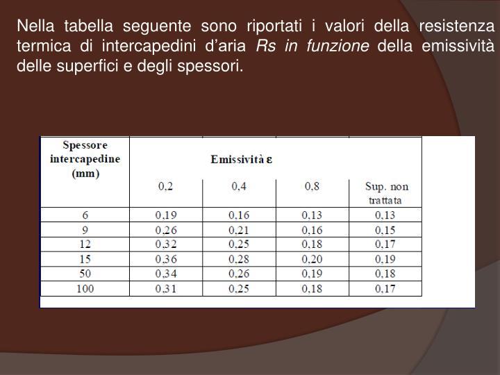 Nella tabella seguente sono riportati i valori della resistenza termica di intercapedini d'aria
