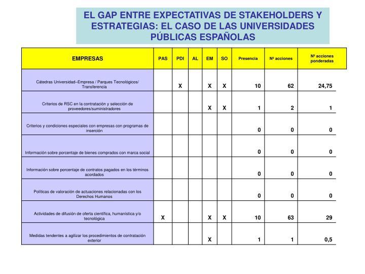 EL GAP ENTRE EXPECTATIVAS DE STAKEHOLDERS Y ESTRATEGIAS: EL CASO DE LAS UNIVERSIDADES PÚBLICAS ESPAÑOLAS