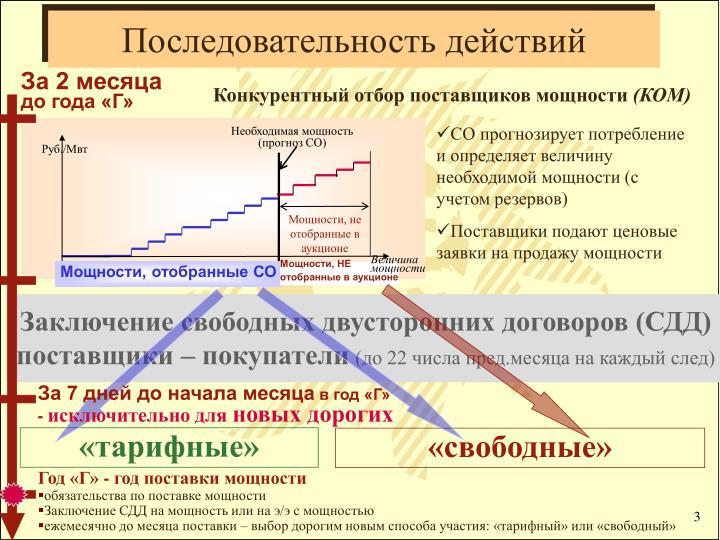Необходимая мощность (прогноз СО)