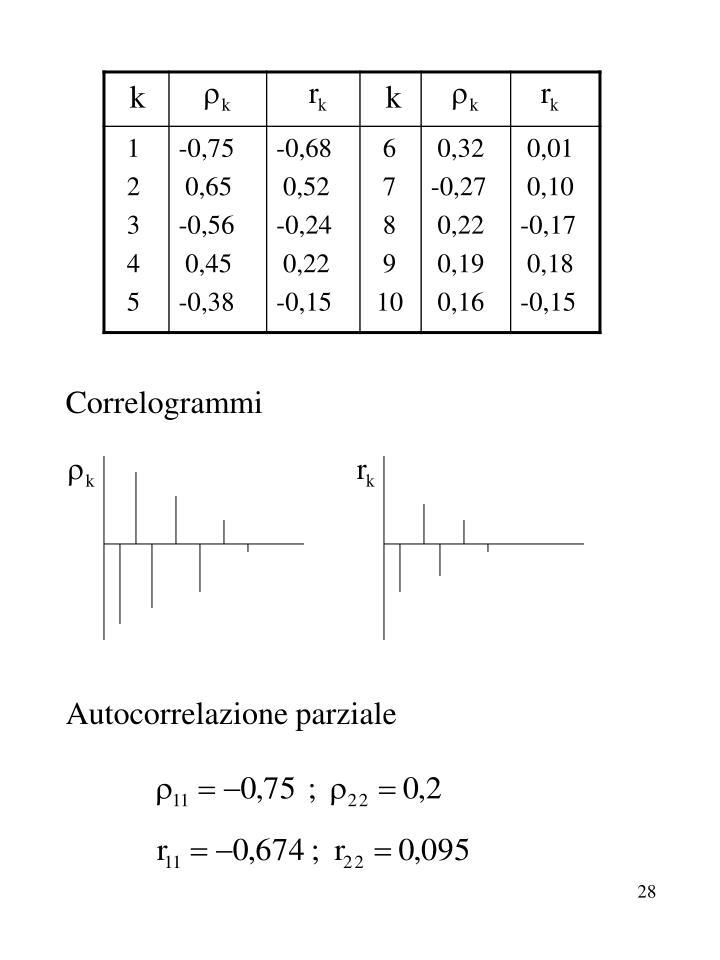 Correlogrammi