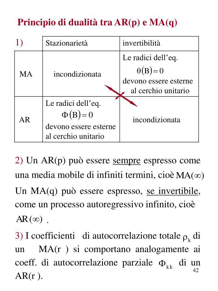Principio di dualità tra AR(p) e MA(q)
