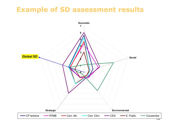 Example of SD assessment results