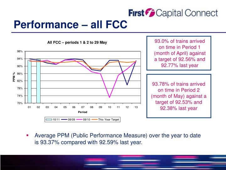 Performance – all FCC