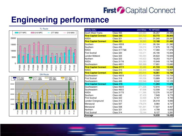 Engineering performance