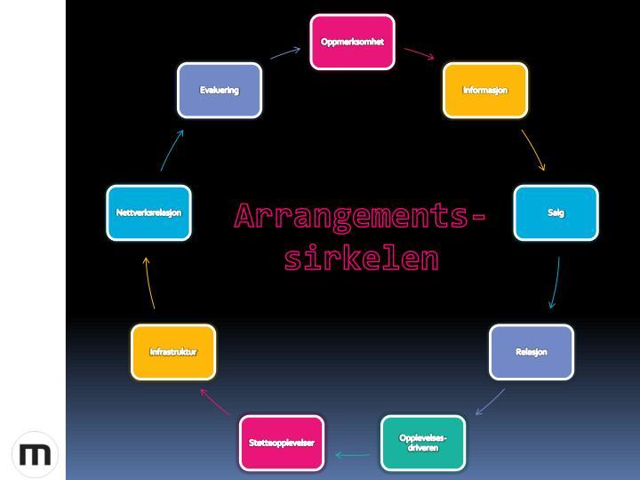 Arrangements-sirkelen