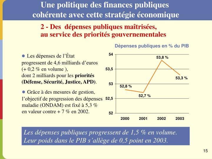 Une politique des finances publiques