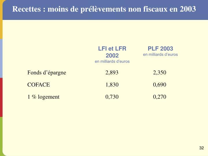 Recettes : moins de prélèvements non fiscaux en 2003
