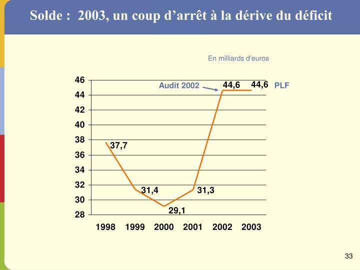 Solde :  2003, un coup d'arrêt à la dérive du déficit
