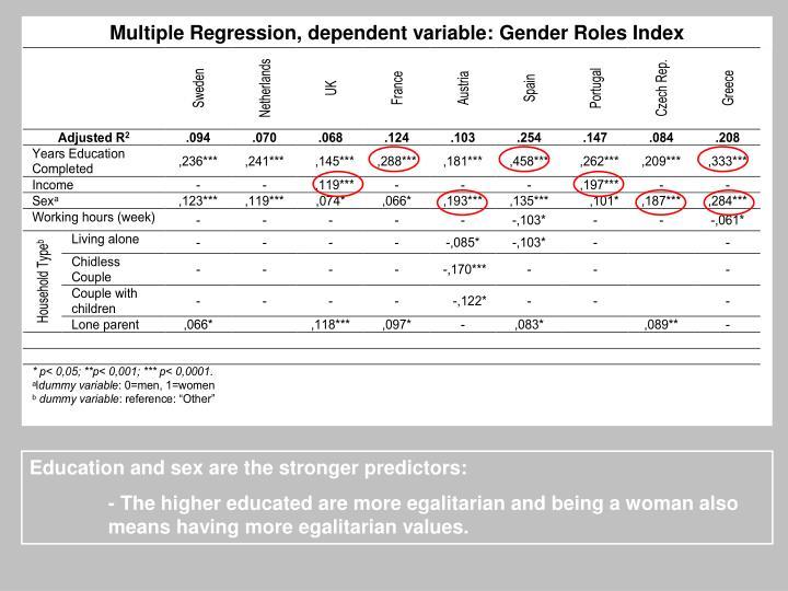 Multiple Regression, dependent variable: Gender Roles Index