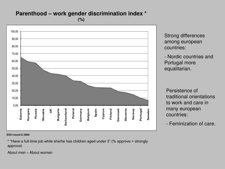Parenthood – work gender discrimination index *
