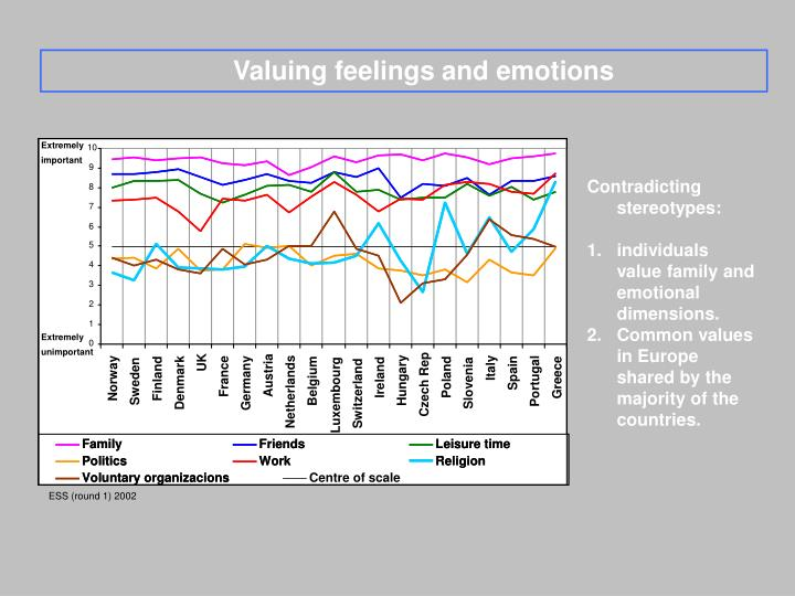 Valuing feelings and emotions