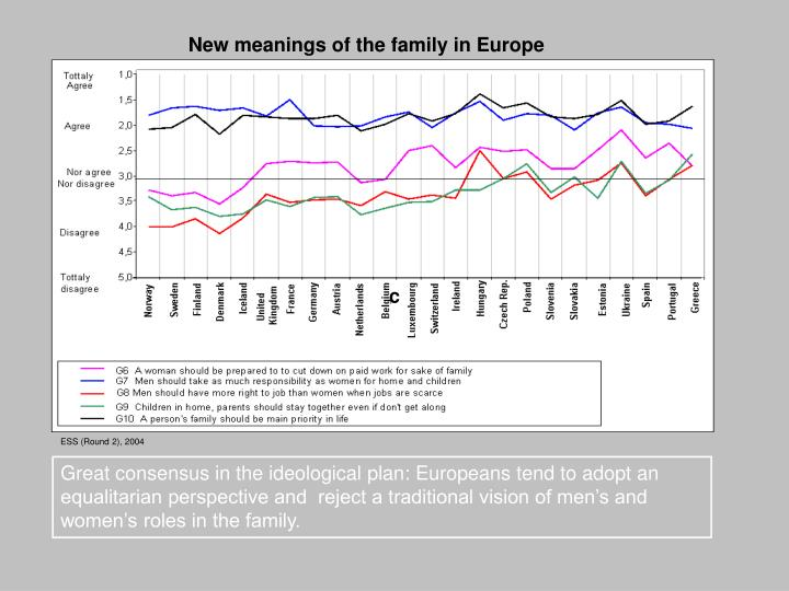 New meanings of the family in Europe