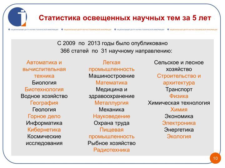 Статистика освещенных научных тем за 5 лет
