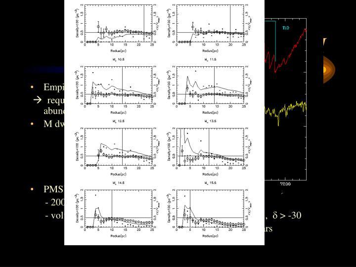 Galactic Disk kinematics: II