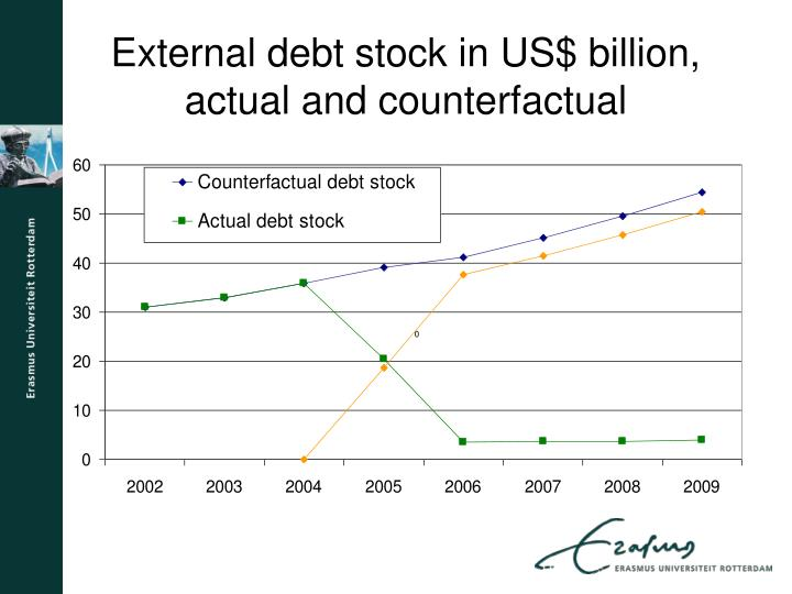 External debt stock in US$ billion, actual and counterfactual