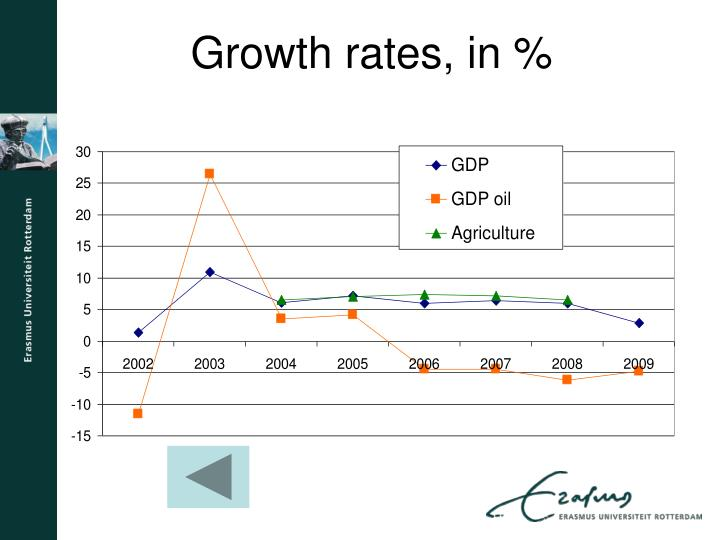 Growth rates, in %