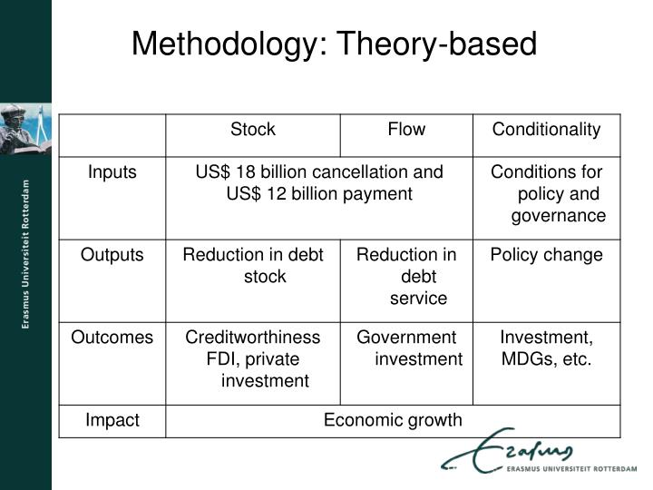 Methodology: Theory-based