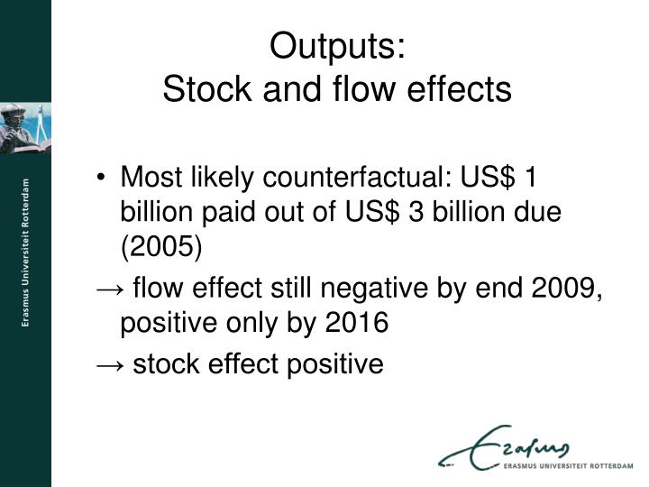 Most likely counterfactual: US$ 1 billion paid out of US$ 3 billion due (2005)