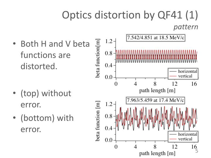 Optics distortion by QF41 (1)