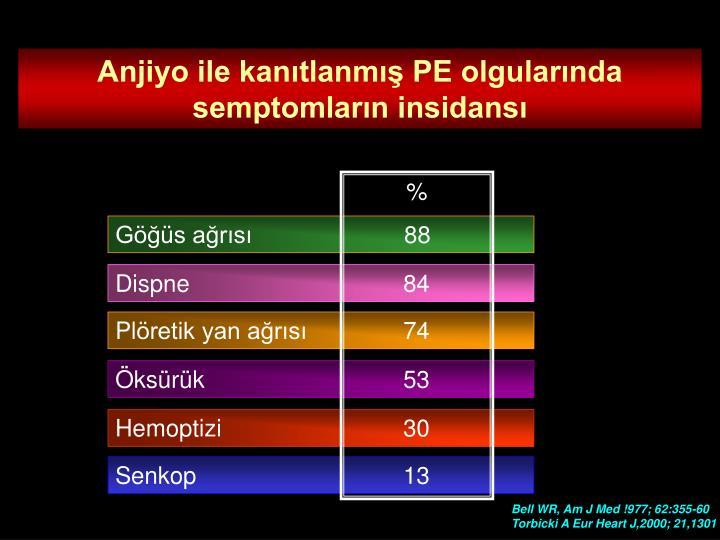 Anjiyo ile kanıtlanmış PE olgularında semptomların insidansı