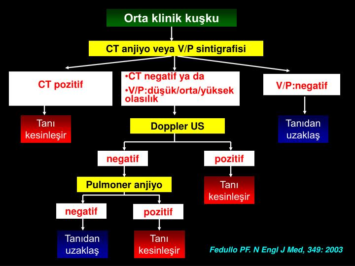 CT anjiyo veya V/P sintigrafisi