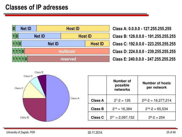 Classes of IP adresses