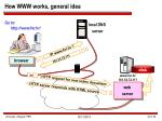 how www works general idea
