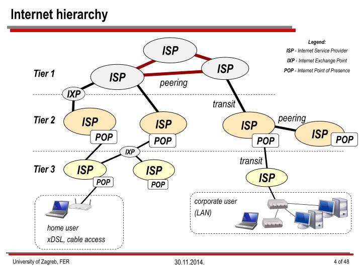 Internet hierarchy
