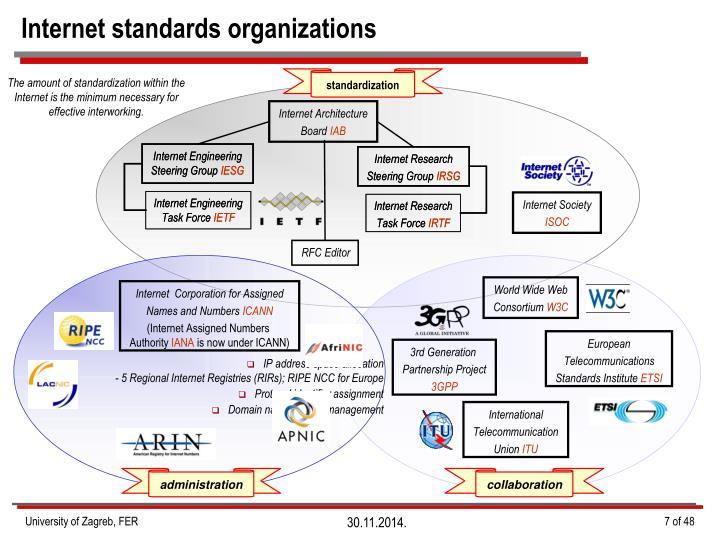 Internet standards organizations